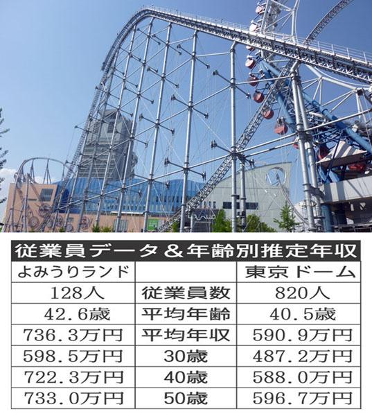 写真は東京ドームシティアトラクションズ(C)日刊ゲンダイ