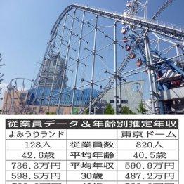 巨人と縁の深い「よみうりランド」vs「東京ドーム」の給与