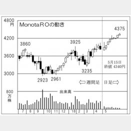 MonotaRO(C)日刊ゲンダイ