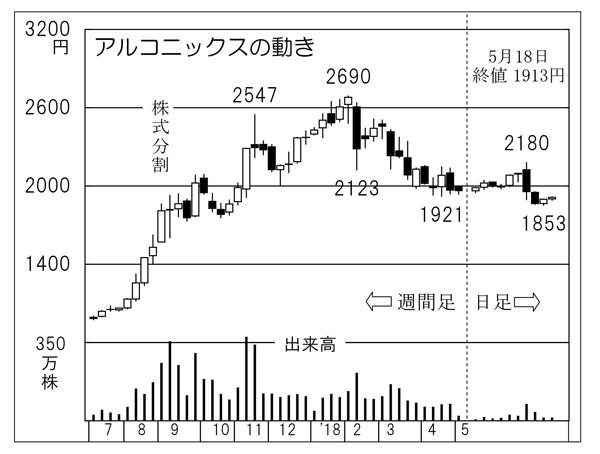 アルコニックス(C)日刊ゲンダイ