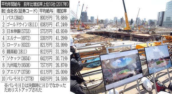 2020年東京五輪など建設業は特需(C)日刊ゲンダイ