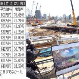2020年東京五輪など建設業は特需