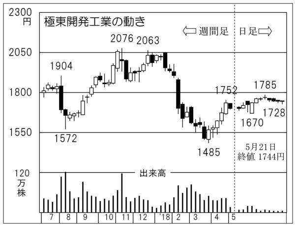極東開発工業(C)日刊ゲンダイ