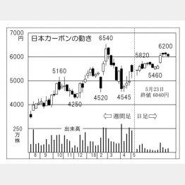 日本カーボン(C)日刊ゲンダイ