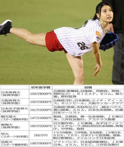 土屋太鳳は日本女子体育大学(C)日刊ゲンダイ