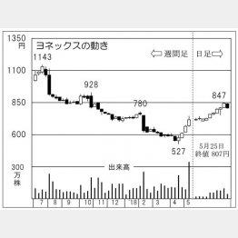 ヨネックス(C)日刊ゲンダイ