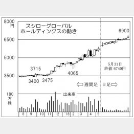 スシローグローバルホールディングス(C)日刊ゲンダイ