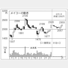 メイコー(C)日刊ゲンダイ