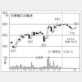 日東精工(C)日刊ゲンダイ