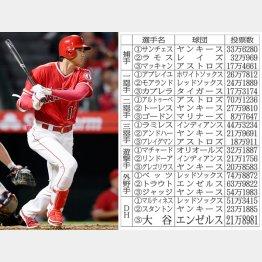 球宴に間に合うか(C)ロイター/USA TODAY Sports