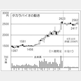 タカラバイオ(C)日刊ゲンダイ