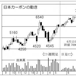 「日本カーボン」人造黒鉛電極の輸出価格がうなぎ上り