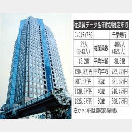 コンコルディア・フィナンシャルグループ傘下の横浜銀行(C)日刊ゲンダイ
