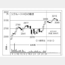 リクルートHD(C)日刊ゲンダイ