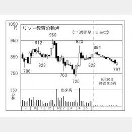 リソー教育(C)日刊ゲンダイ