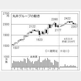 丸井グループ(C)日刊ゲンダイ
