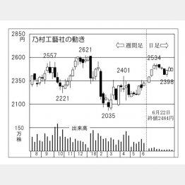 乃村工藝社(C)日刊ゲンダイ