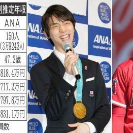 サッカー日本代表スポンサーのJAL 社員待遇をANAと比較