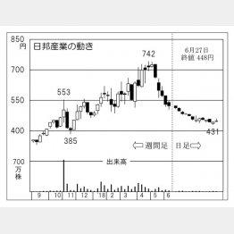 日邦産業(C)日刊ゲンダイ