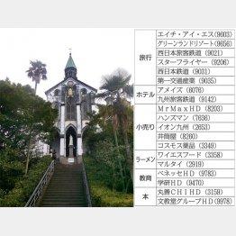 大浦天主堂(C)日刊ゲンダイ