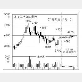 オリンパス(C)日刊ゲンダイ