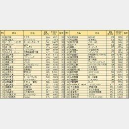 【表2】51位~100位はコチラ(C)日刊ゲンダイ