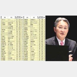 【表1】ソニー会長は27億円も(51位以下は記事後半の【表2】に掲載)/(C)日刊ゲンダイ