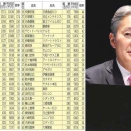 【表1】ソニー会長は27億円も(51位以下は記事後半の【表2】に掲載)