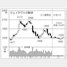 ジェイテクト(C)日刊ゲンダイ