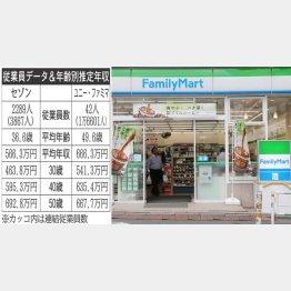 ファミリーマート(C)日刊ゲンダイ