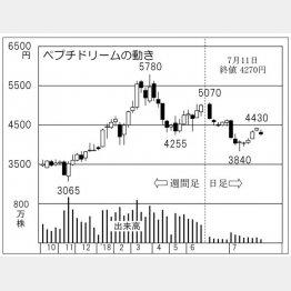 ペプチドリーム(C)日刊ゲンダイ