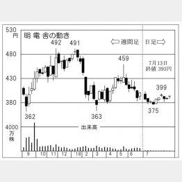 明電舎(C)日刊ゲンダイ