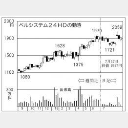 ベルシステム24ホールディングス(C)日刊ゲンダイ
