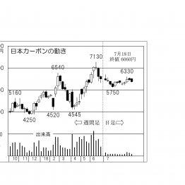 上値が重くても「日本カーボン」営業利益の大幅アップ期待