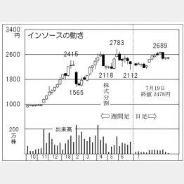 インソース(C)日刊ゲンダイ