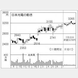 日本光電(C)日刊ゲンダイ