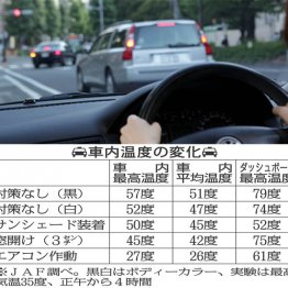 JAFに聞く 真夏の炎天下で車内の温度を最も早く下げる方法