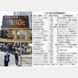 熊谷で国内最高を更新(C)共同通信社
