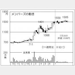 メンバーズ(C)日刊ゲンダイ