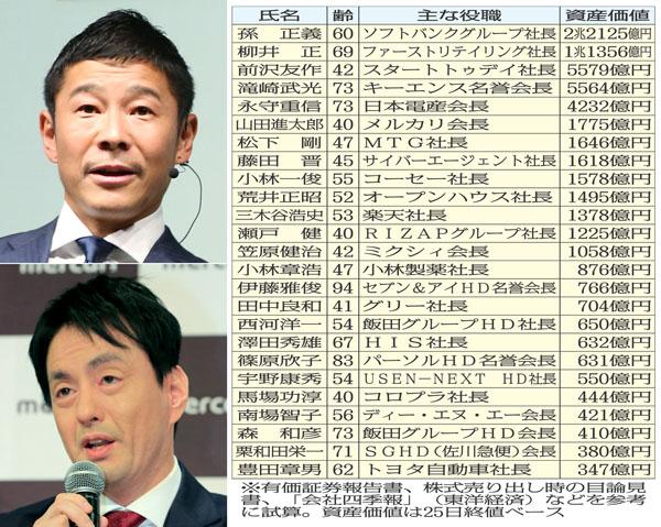 (上から)スタートトゥデイの前澤社長、メルカリの山田会長(C)日刊ゲンダイ