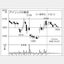 アイリッジ(C)日刊ゲンダイ