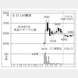 SOU(C)日刊ゲンダイ