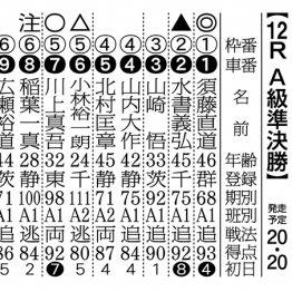 【京王閣ナイター(FⅡ)2日目】相性抜群! 川上マークから須藤