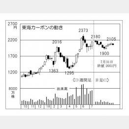 東海カーボン(C)日刊ゲンダイ