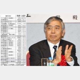 狙い通りか(黒田日銀総裁)/(C)日刊ゲンダイ