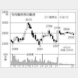 竹内製作所(C)日刊ゲンダイ