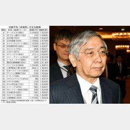 官製相場が再燃(黒田総裁)/(C)日刊ゲンダイ