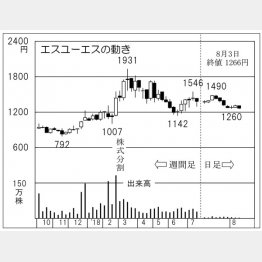 エスユーエス(C)日刊ゲンダイ