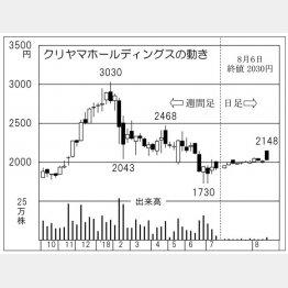 クリヤマホールディングス(C)日刊ゲンダイ