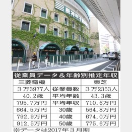 甲子園オフィシャルスポンサー企業対決(C)日刊ゲンダイ